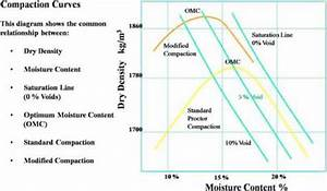 Engineers Compaction And Optimum Moisture Content From