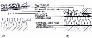 Kies Berechnen : flachd cher ~ Themetempest.com Abrechnung