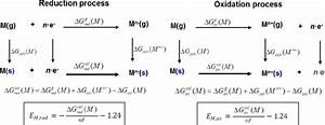 Thermodynamic Cycles Used To Calculate Reduction And