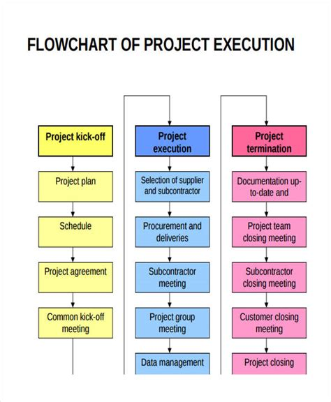 Construction Project Process Template by Project Flow Chart Templates 6 Free Word Pdf Format