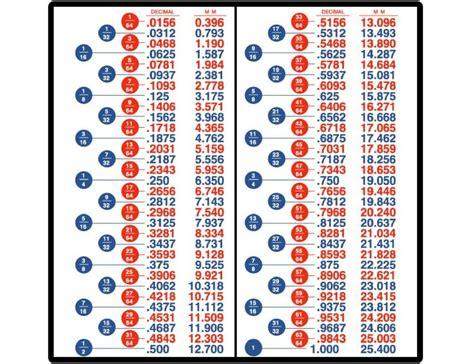 Decimal Fractions Metric Conversion Charts Tool Box