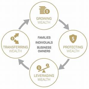 Wealth Solutions for High-net-worth Investors - Pershing ...