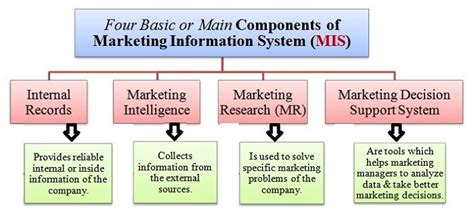 marketing system components of a modern marketing information system mis
