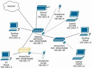 How To Configure Any Router As An Access Point