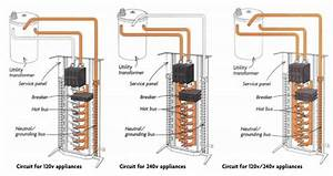 Wiring Stoves And Dryers