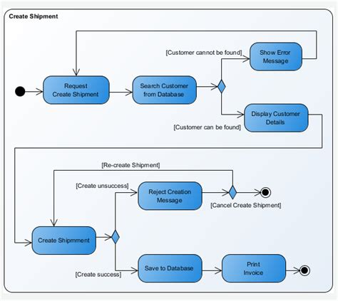 activity diagram image yahoo image search results