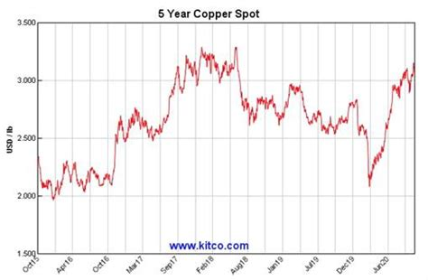 As China goes green, Copper market expected to tighten ...