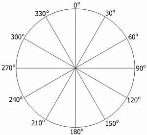 wind With 360 degree compass diagram