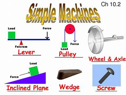 Machines Simple Machine Examples Pulley Complex Inclined