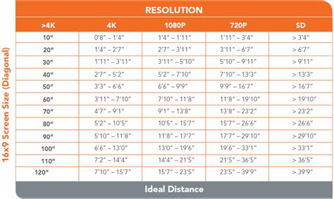Led Tv Viewing Distance Chart