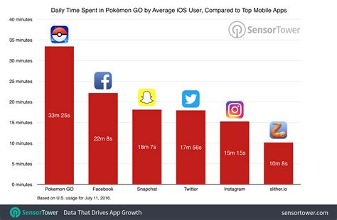 mobile users are spending more time in pok 233 mon go than