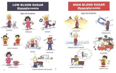 signs  symptoms  hypoglycemia  hyperglycemia http