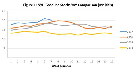 NYH Gasoline Stocks Fall from Record High as Supply ...