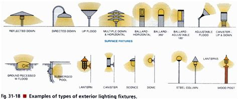 Types Of Light Fixtures by Electrical Exterior Exterior Light Fixtures Exterior