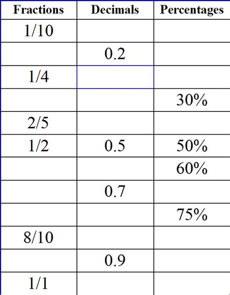 worksheets for percentages decimals and fractions converting between fractions decimals and percents