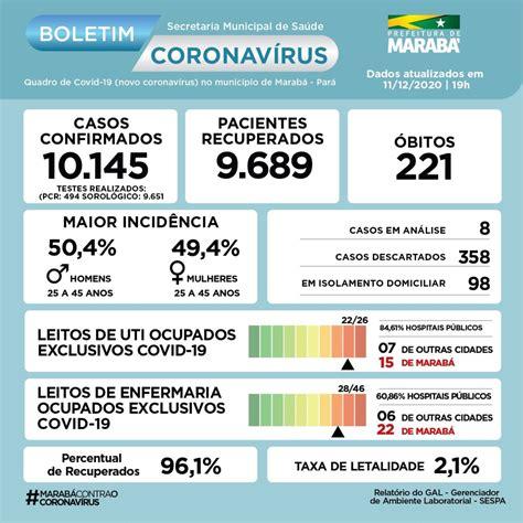 Boletim COVID-19 de 11.12.2020 - 19 h - Prefeitura de ...