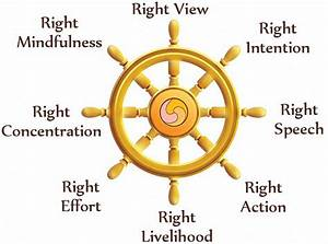 The dharma wheel or dharmachakra in Sanskrit, is one of ...