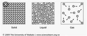 Molecular Structure Of Solid Liquid And Gas Images Black And White