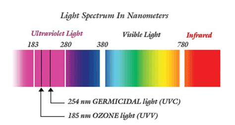 what s the different of uv led 280nm and 260nm