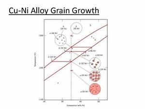 Phase Diagrams Of Ternary Iron Alloys