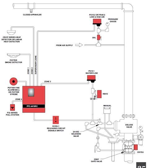 rainbird golf irrigation system wire diagram 44 wiring
