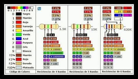codigo colores resistencias electronica en  electronic schematics color  electronics