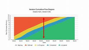Cumulative Flow Diagram Tutorial