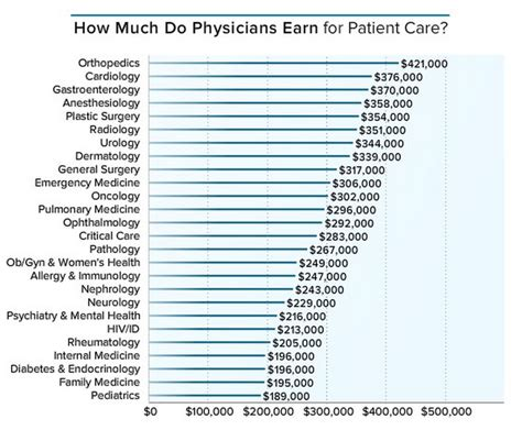 How much salary does a doctor make? - Business Insider