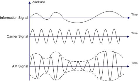 Difference Between Amplitude Modulation Frequency