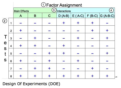 design of experiment scientific method