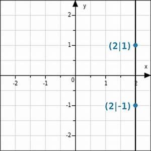 Schnittpunkt Mit Y Achse Berechnen Lineare Funktion : wissen ber lineare funktionen ~ Themetempest.com Abrechnung