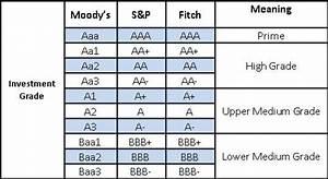Bond Credit Ratings