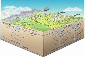 Groundwater Blog  Blog  Groundwater  Out Of Sight  But Not