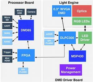 Texas Instruments Pico Projector Module  Dlp Lightcrafter