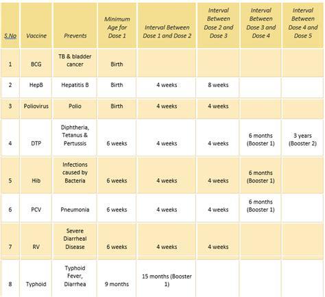 immunization schedule chart  business mentor