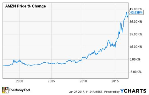 3 Reasons Amazon.com Is Taking Over The World -- The