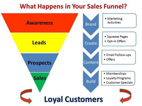 sales funnel sales funnels master each stage to maximize revenue