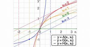 Find The Value Of K The Diagram Is Not To Scale