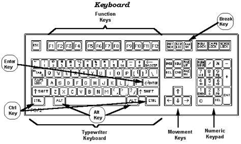 Parts Of The Computer Keyboard And Functions In
