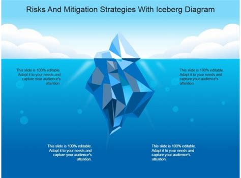 risksand mitigation strategies  iceberg diagram