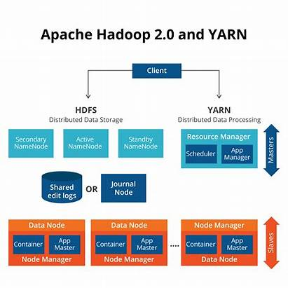Architecture Hadoop Introduction