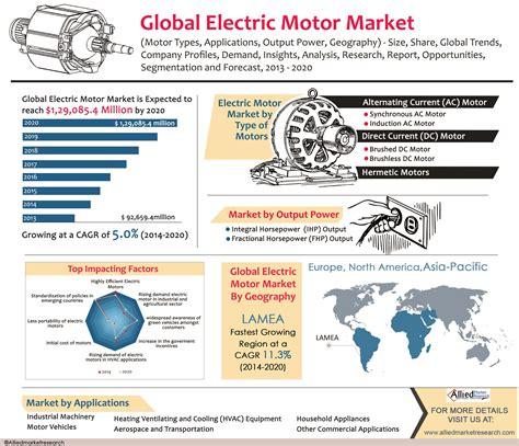 global electric motor market motor types applications
