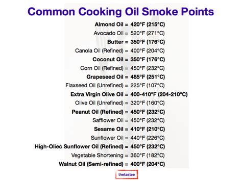 vegetable shortening smoke point thetastee