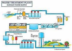 Water Treatment Plant And Sewage Treatment And Drinking