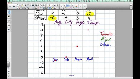 broken  graphs grade  nelson lesson      youtube