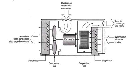 Home Air Conditioning Diagram by Home Maintenance Tips Seasonal Maintenance Checks And