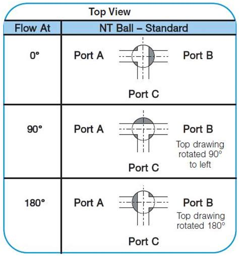 3 Way Valve Diagram by Item La1600f 6 Quot Pvc 3 Way Lateral True Union