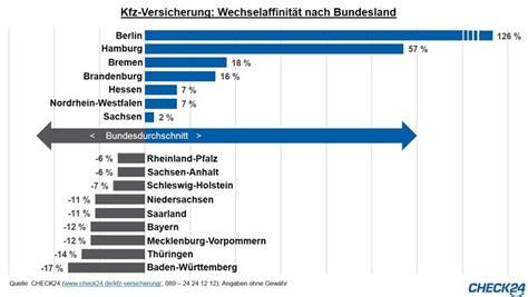 kfz versicherung check24 kfz versicherung berliner wechselmeister baden