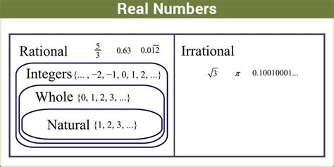 Real Numbers  Classification Properties Definition & Examples Byju's
