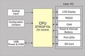 Mcbstm32 User U0026 39 S Guide  Block Diagram